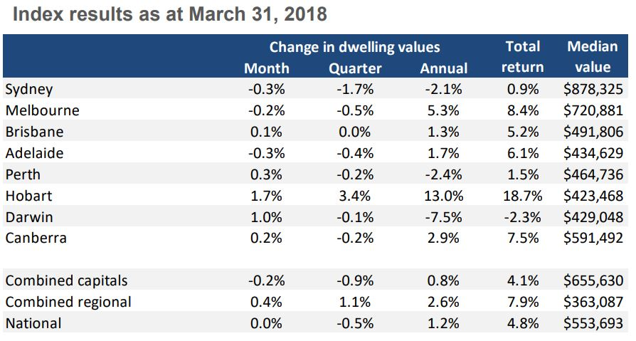 Index Results March