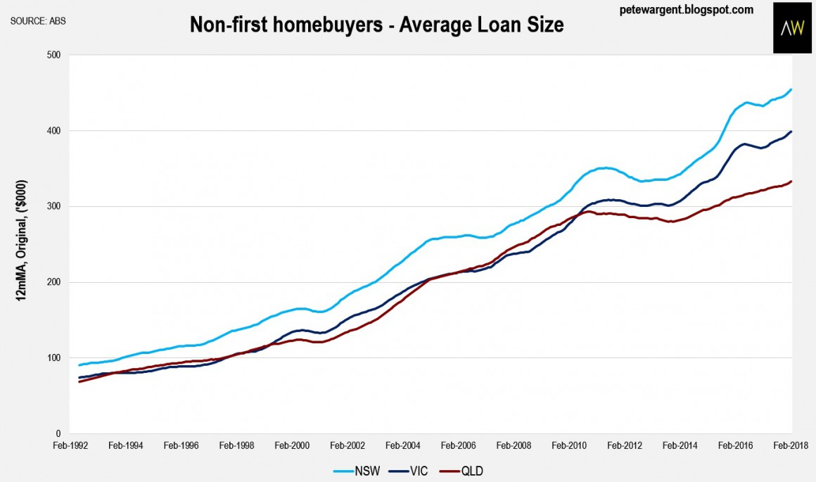 Non First Home Buyers