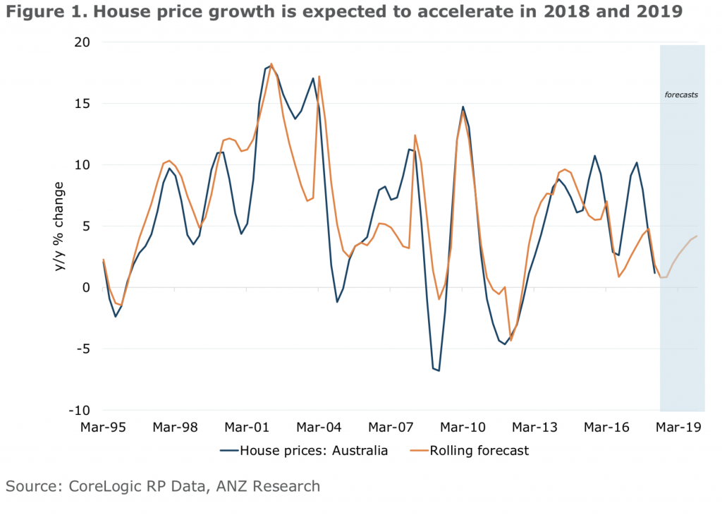 HOuse price growth to accelerate