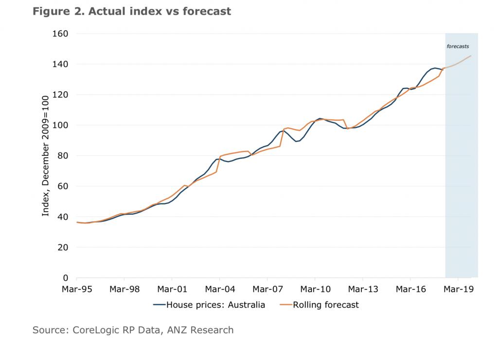 ANZ Forecast