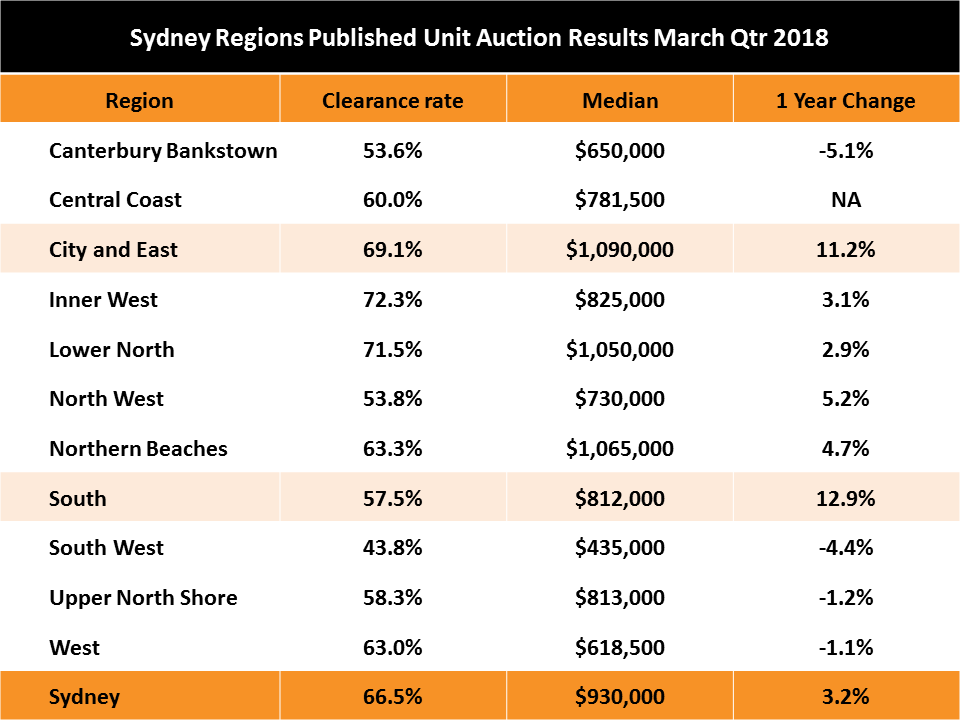 Sydney Unit Prices