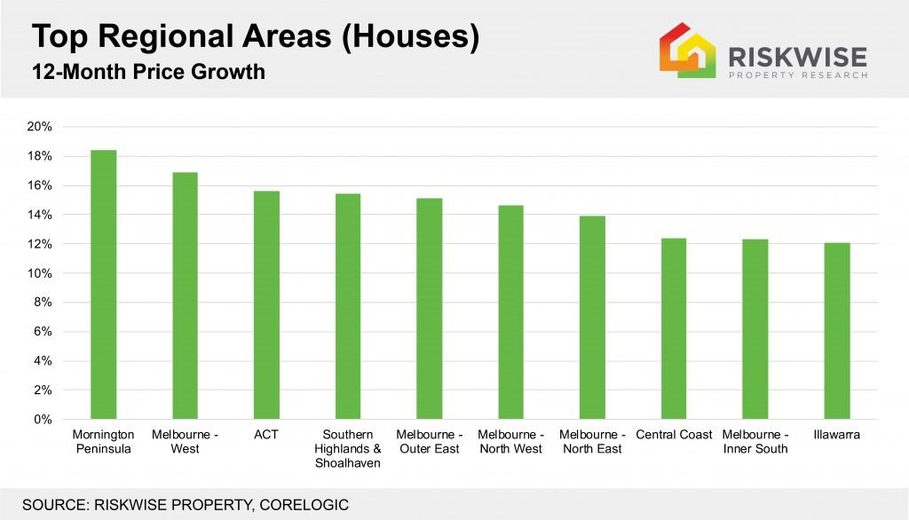 Top 10 Regional Areas Houses