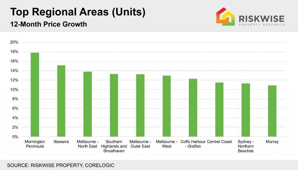Top 10 Regional Areas Units