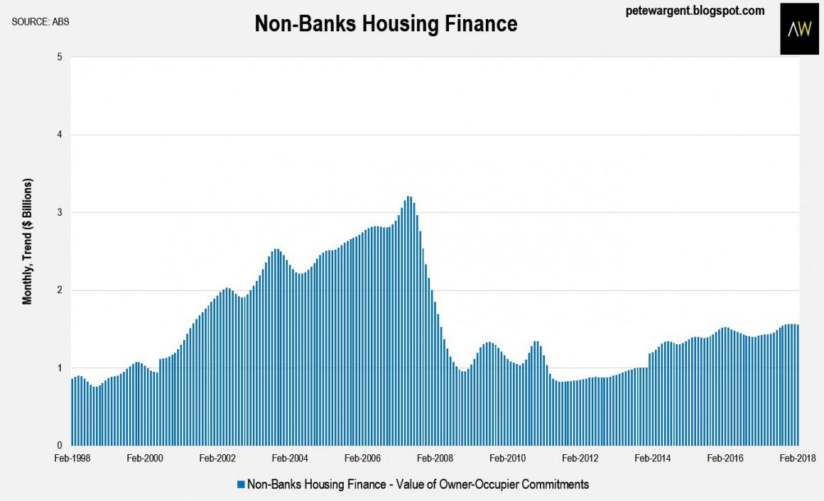 Non Bank Hosuing Finance