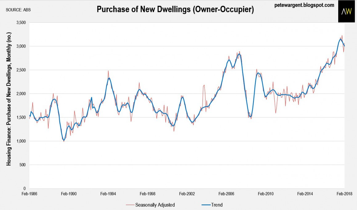 Purchase Of New Dwelling