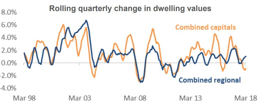 Quaterly Change In Dwellings
