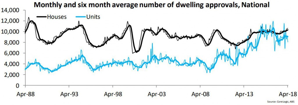Dwelling Approvals