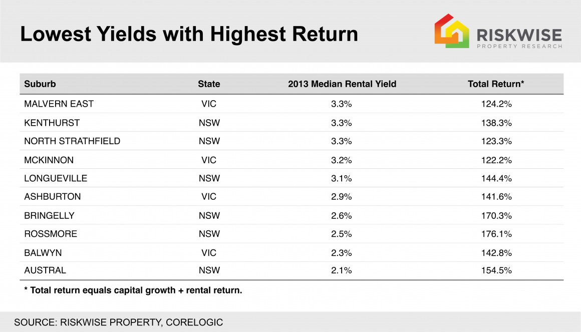 Lowest Yields Highest Returns