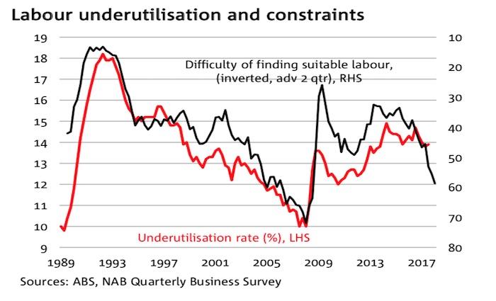 Nab Interest Rates 2
