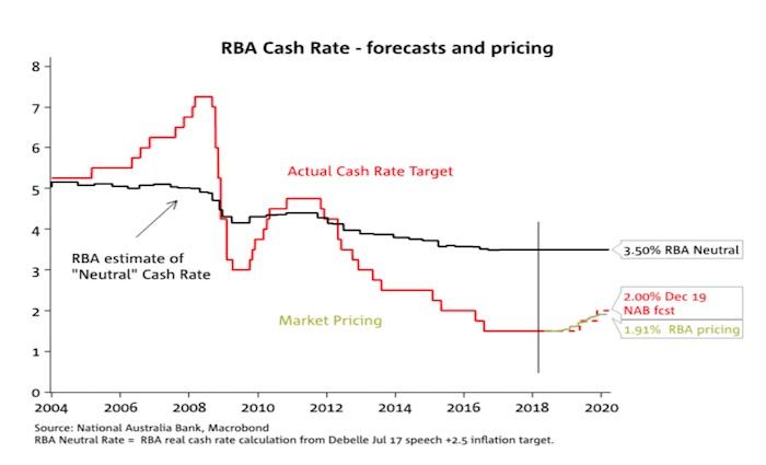 Nab Interest Rates 3