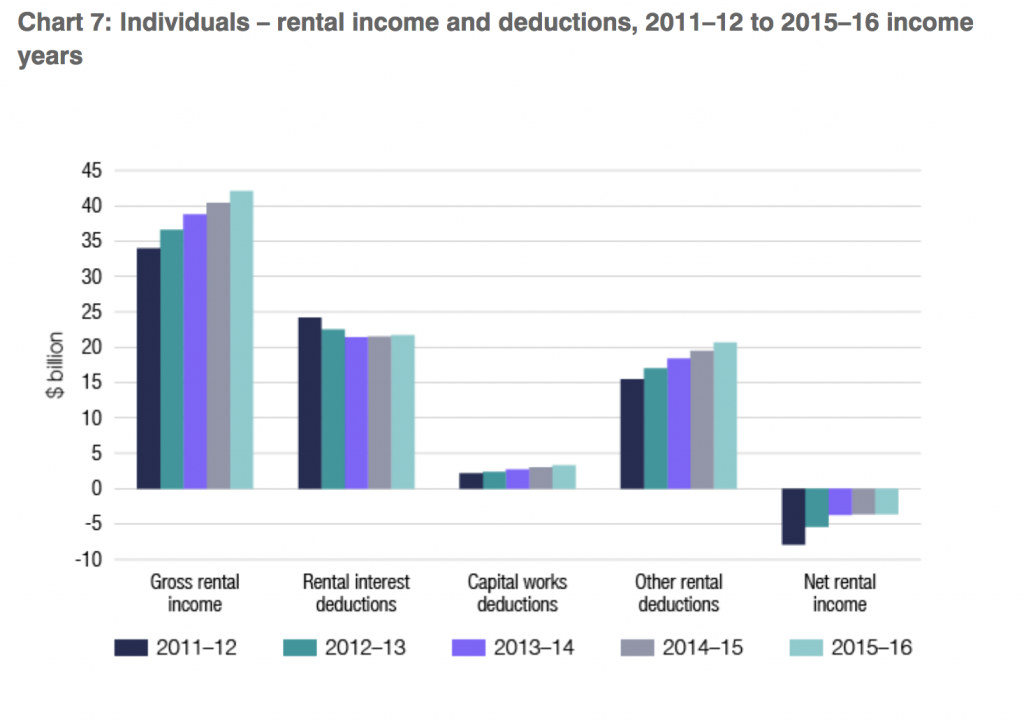 Rental income and deductions
