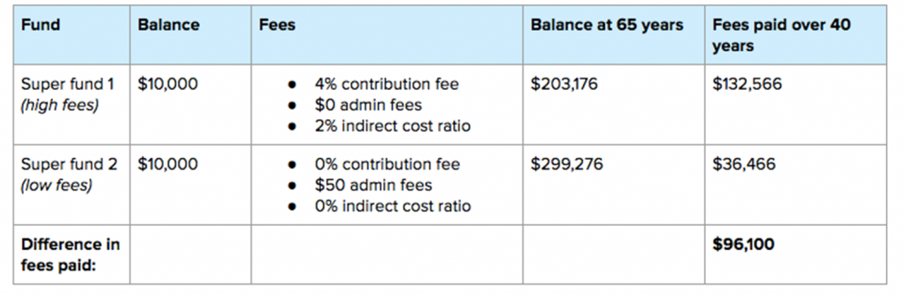 superannuation fees