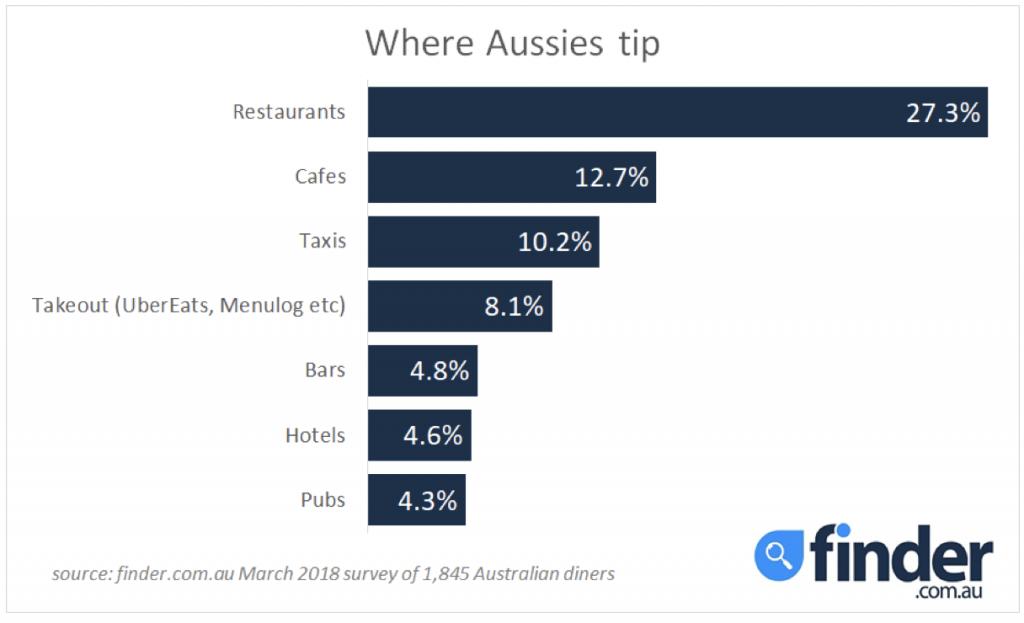 Aussie Tipping Habits