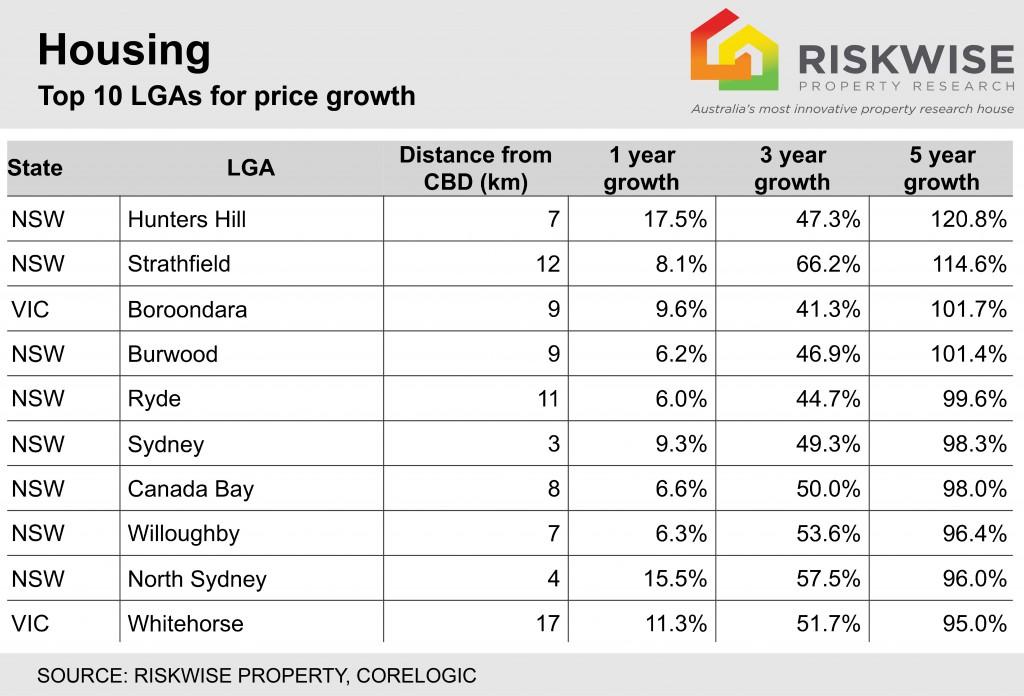 Price Growth