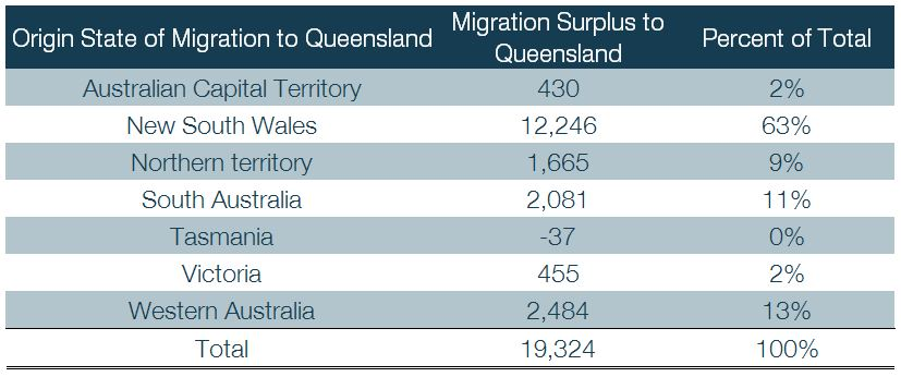 Net Interstate Migration To Queensland 3