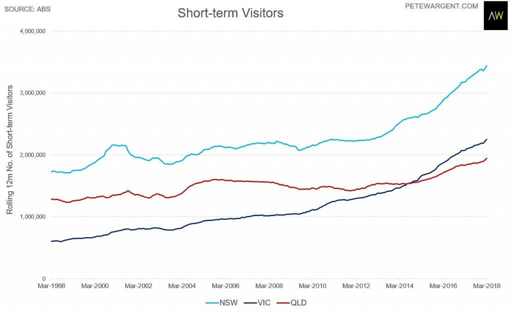 Short Term Visitors