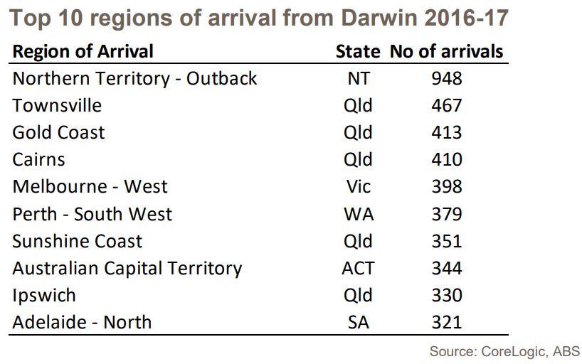Top 10 Darwin