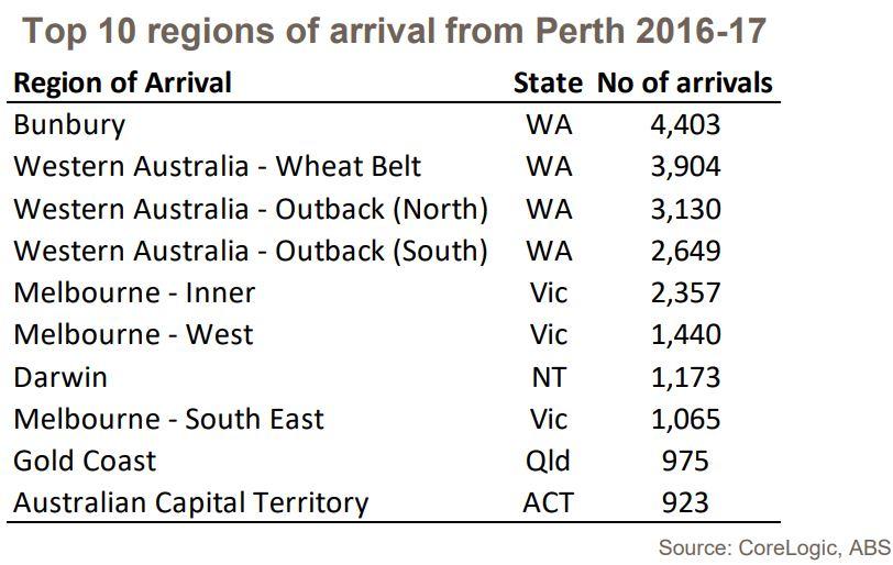 Top 10 Perth