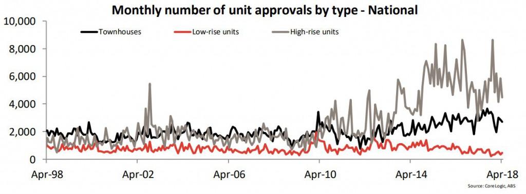 Unit Approvals