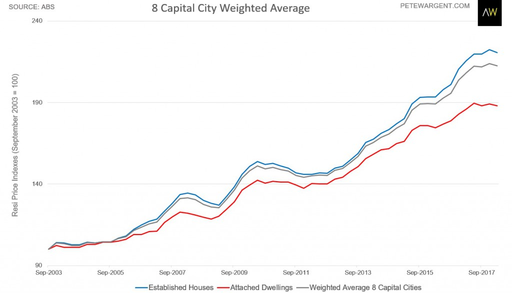 8 Capital City