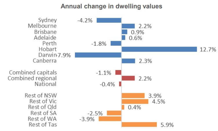 Annual Change In Dwelling