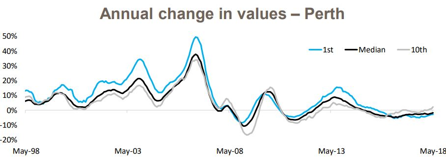 Change In Value 7