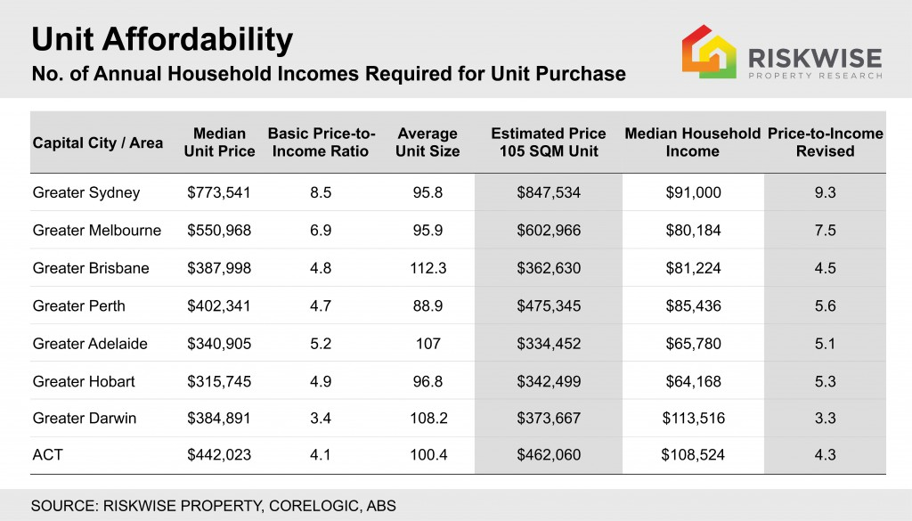 Housing Affordability Greater Cities