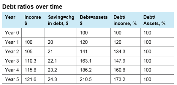 Oi Debt Table 4