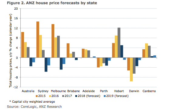 Property Price forecast