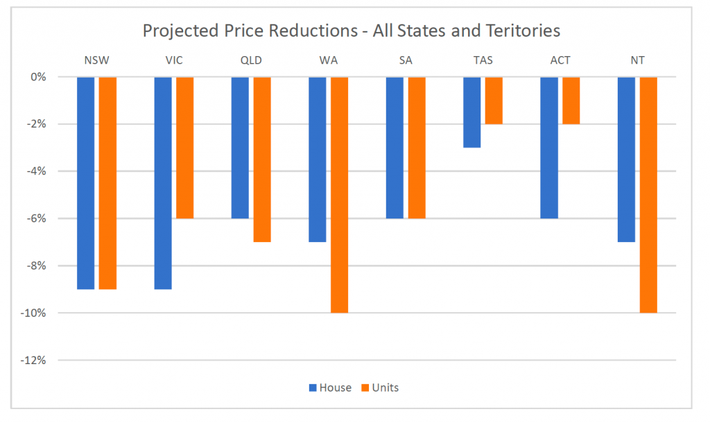 Projected Price Reductions