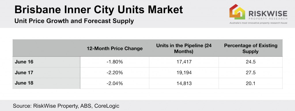 Brisbane Inner City Units Market