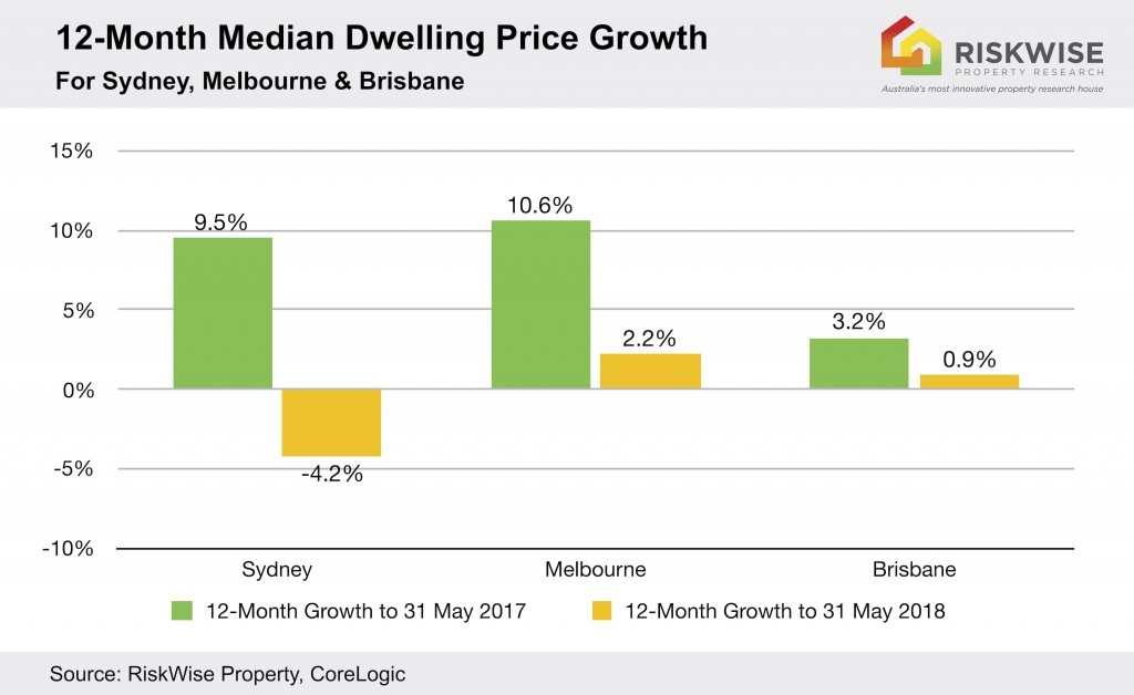 Dwelling Price Growth