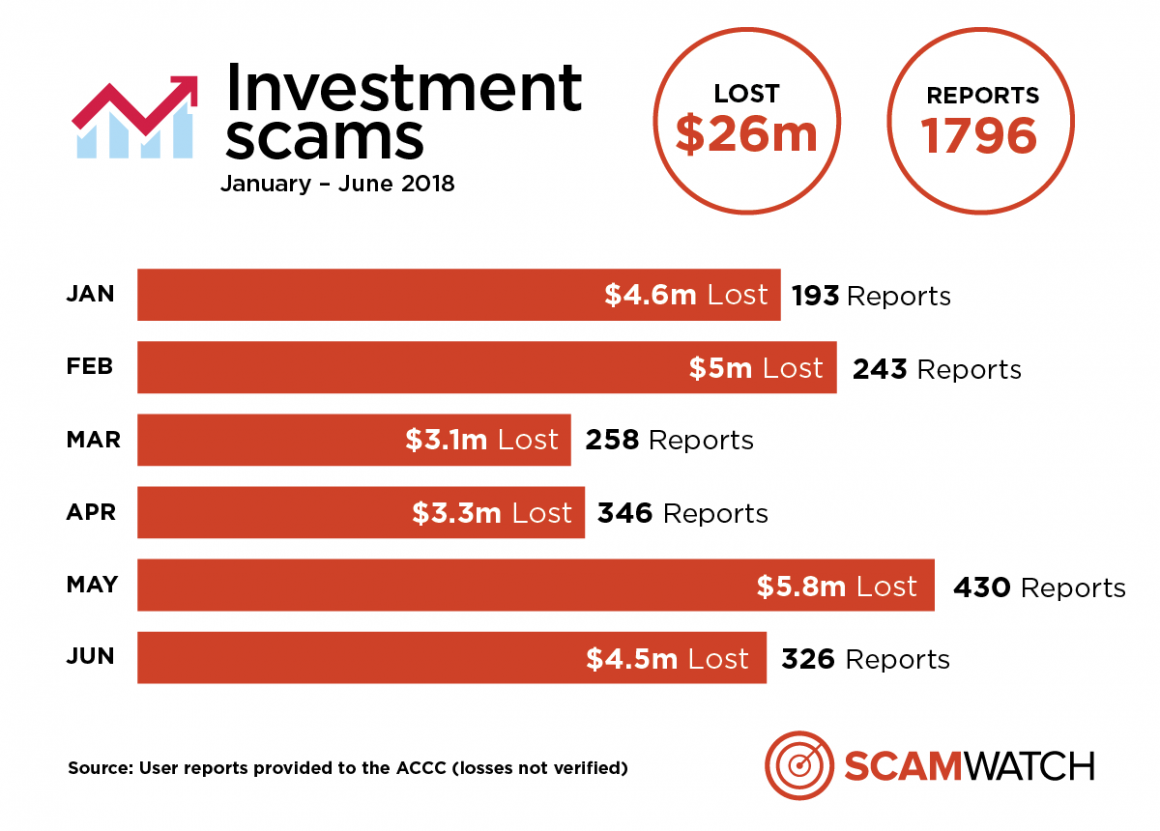 Investment Scams Jan Jun18