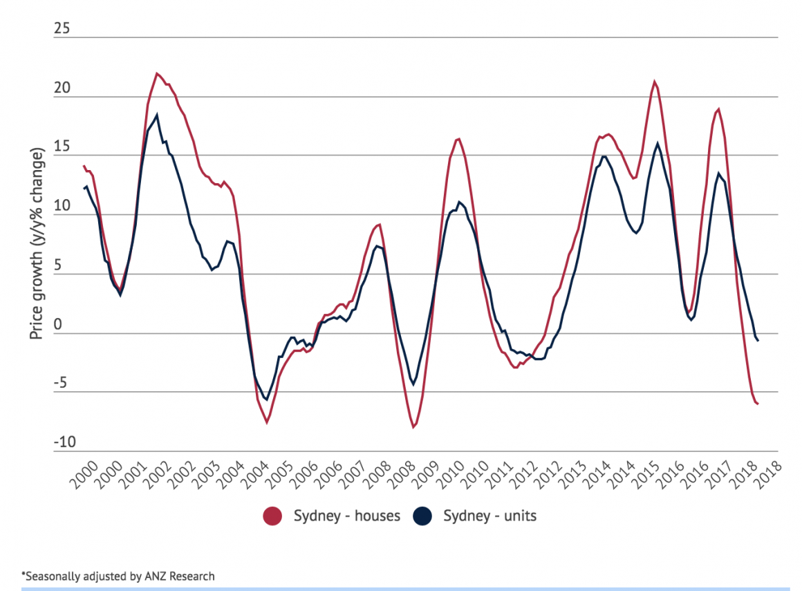 Sydney dwelling prices