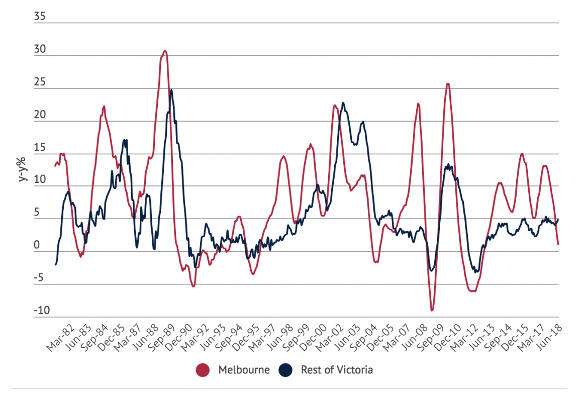 Melbourne house prices