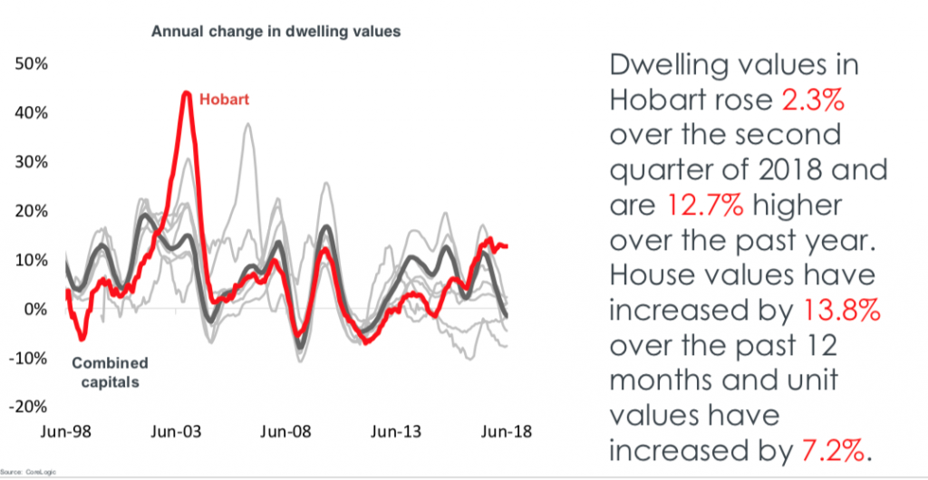 Hobart house prices