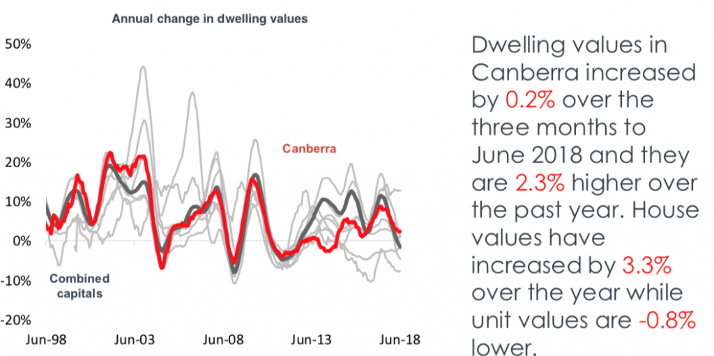 Canberra house prices