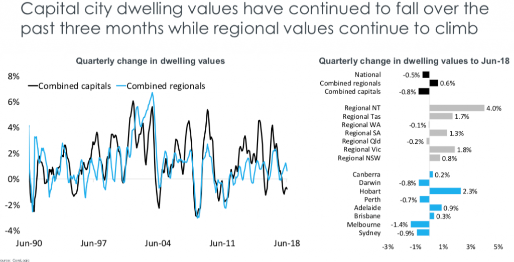 premium dwellings falling