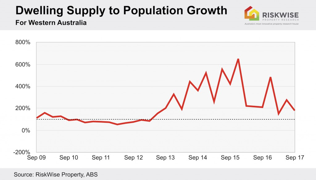 Wa Dwelling Supply To Pop. Growth