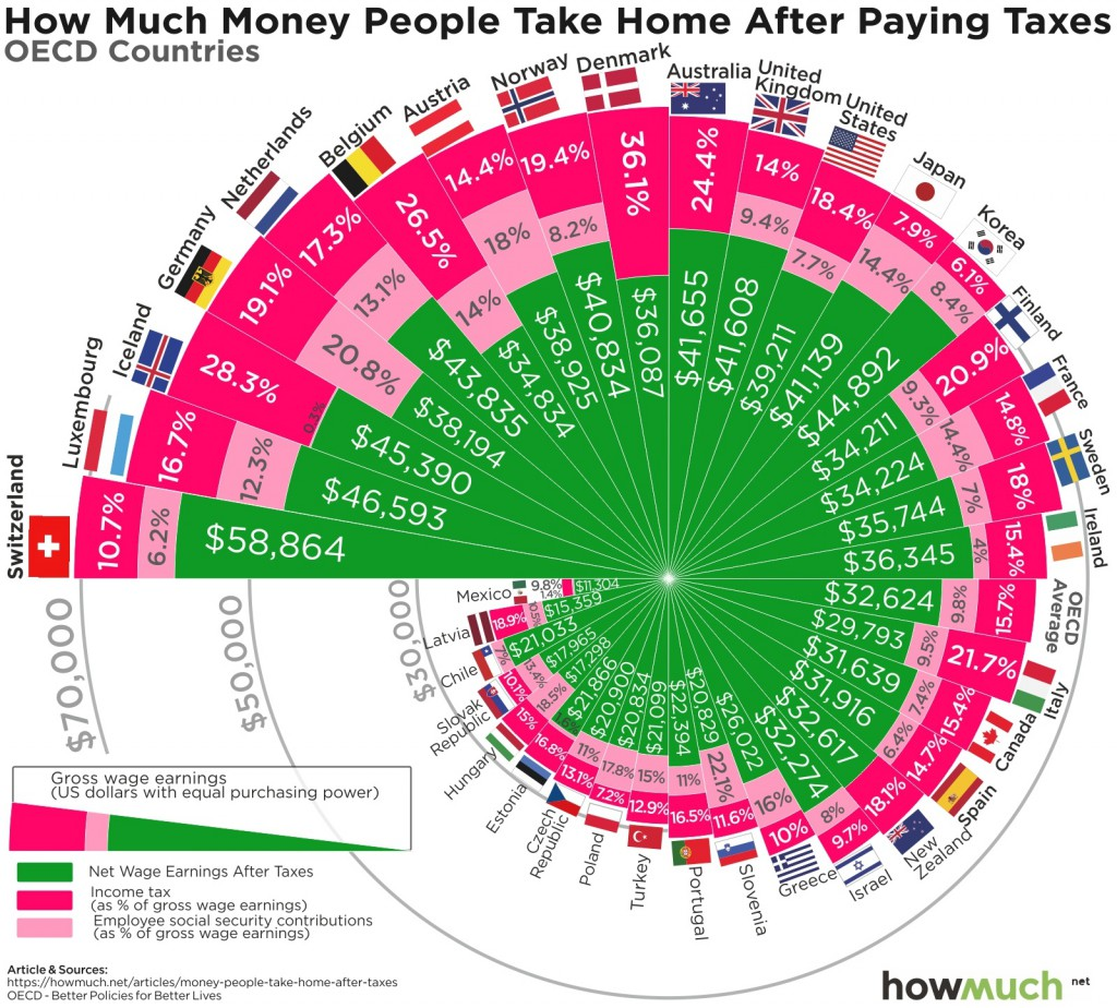 Money Take Home After Taxes