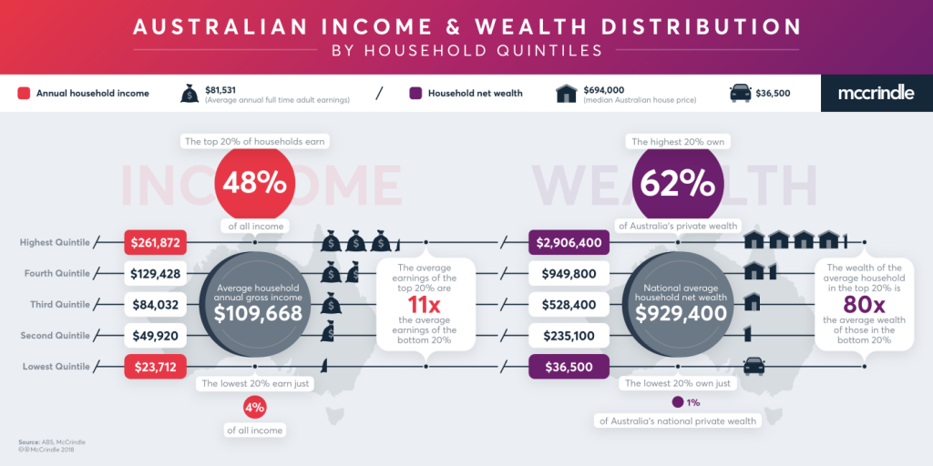Australian Income And Wealth Distribution2018