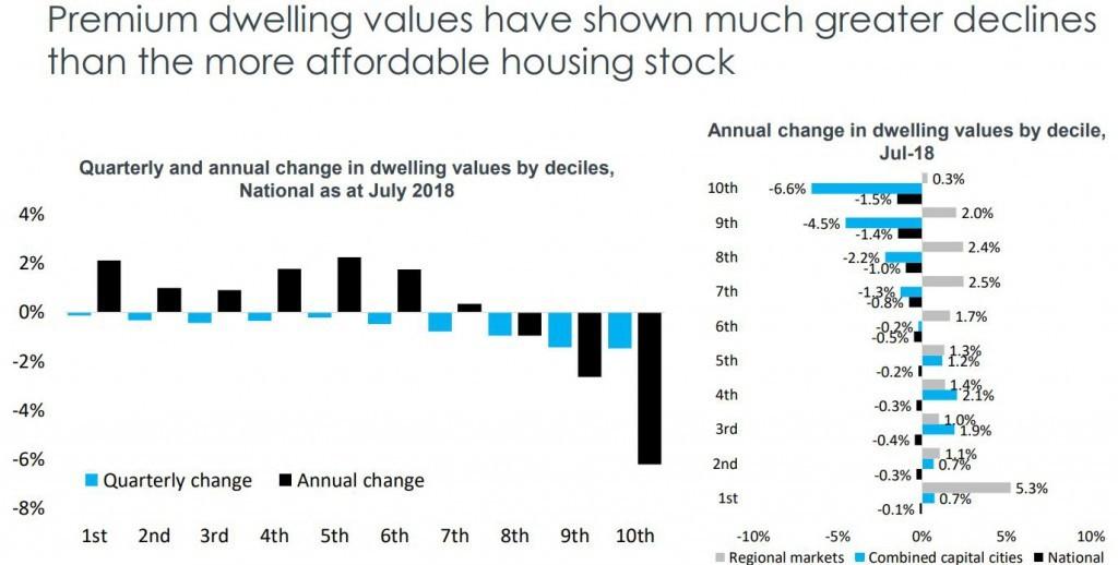 Dwelling Values2 1024x518