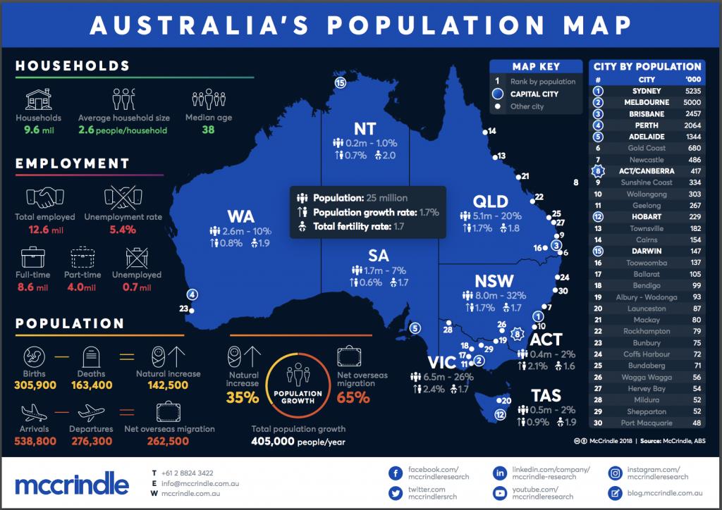 Australia's population