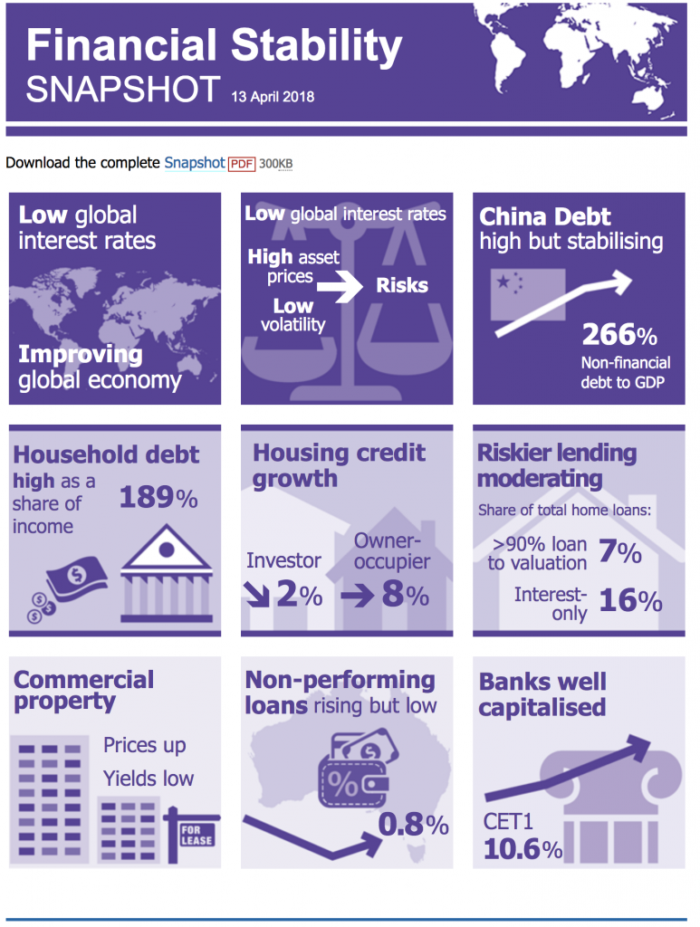 Financial Stability Snapshot