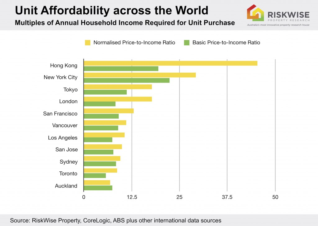 Unit Unaffordability World