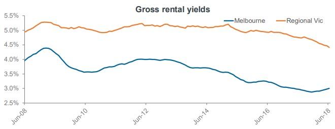 Gross Rental Yields Melbourne