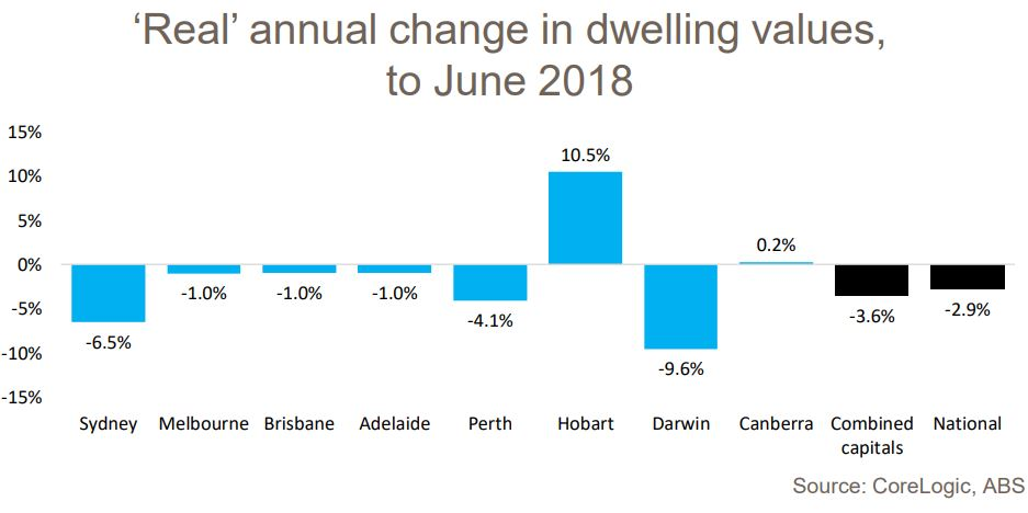 Real Annual Change Dwellings