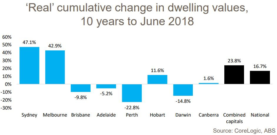 Real Cumulative Change