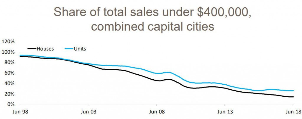 Share Of Total Sales Combines Capital