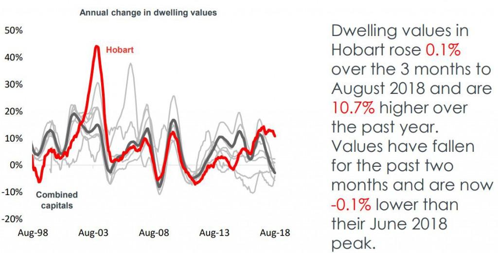 Dwelling Hobart